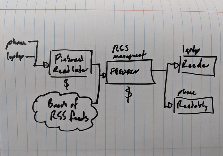 A flow chart, demonstrating Pinboard and RSS populating a bucket of information I keep in Feedbin, which I engage with using Reeder on my laptop or Readably on my phone.